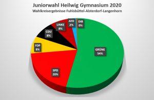 Juniorwahl 2020
